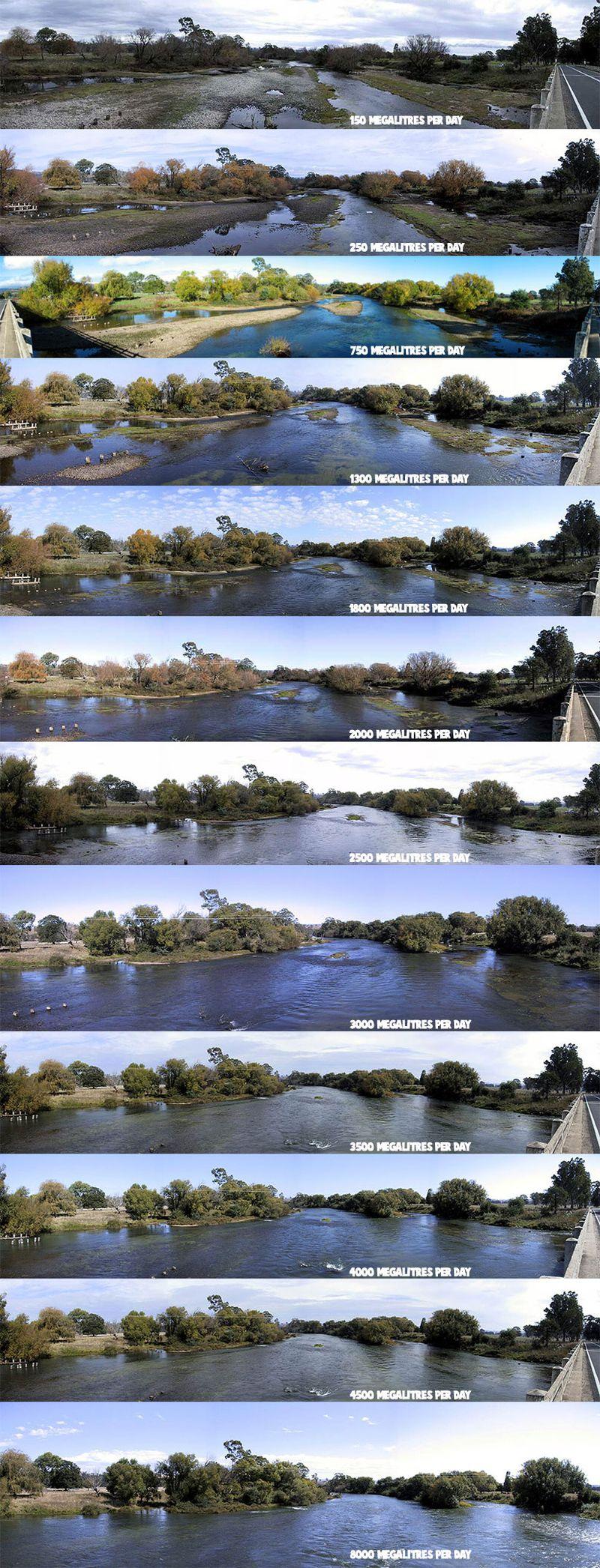 River_levels